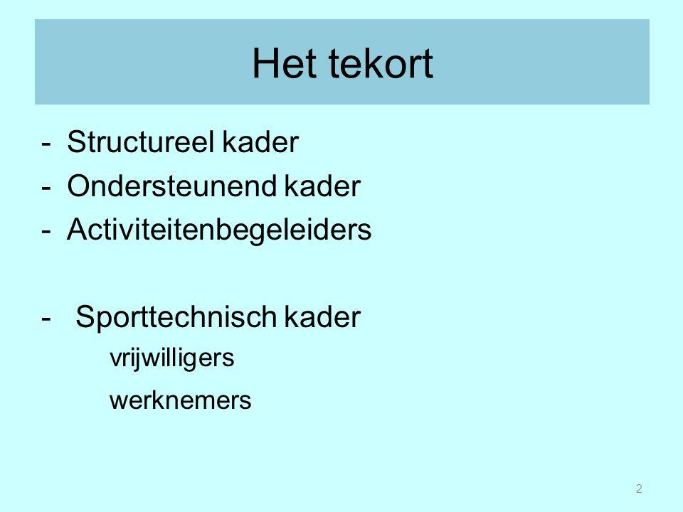 Het tekort -Structureel kader -Ondersteunend kader -Activiteitenbegeleiders - Sporttechnisch kader vrijwilligers werknemers 2