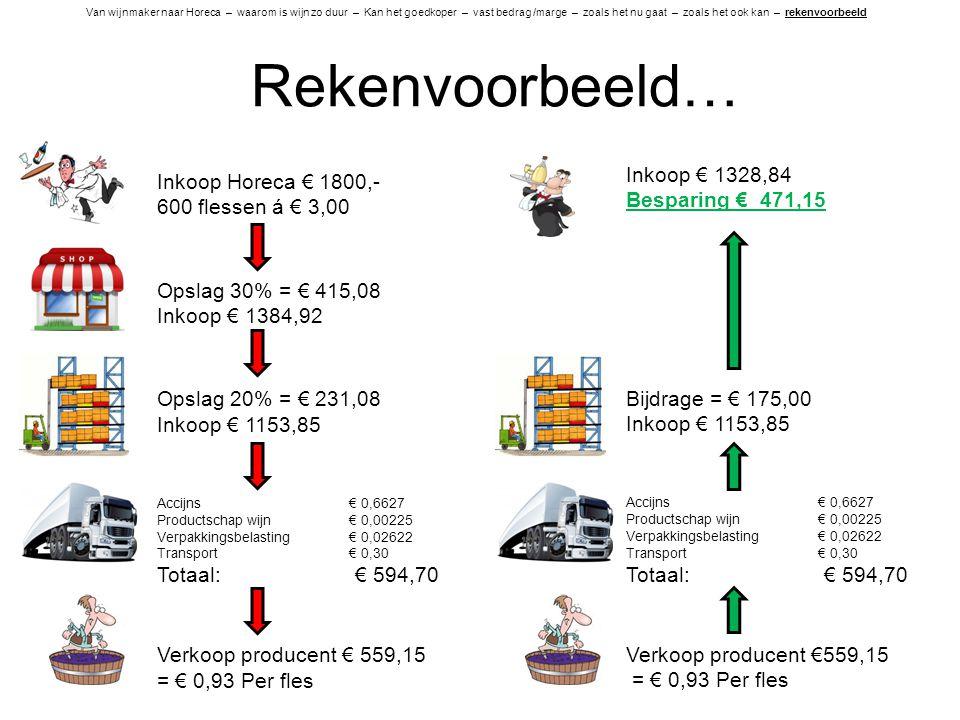 Rekenvoorbeeld… Inkoop Horeca € 1800,- 600 flessen á € 3,00 Opslag 30% = € 415,08 Inkoop € 1384,92 Opslag 20% = € 231,08 Inkoop € 1153,85 Accijns € 0,
