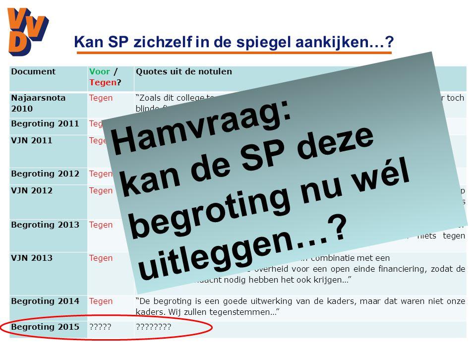 Wat wil VVD bereiken in 2015… Bedrijven maken de stad…Schone opgeruimde stad… Liberaal sociaal domein…Binnenstadsplan realiseren…