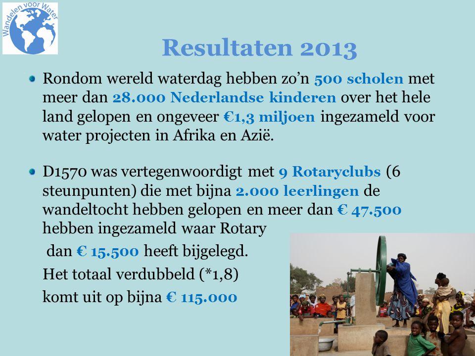 Welke rol speelt Rotary in WvW.
