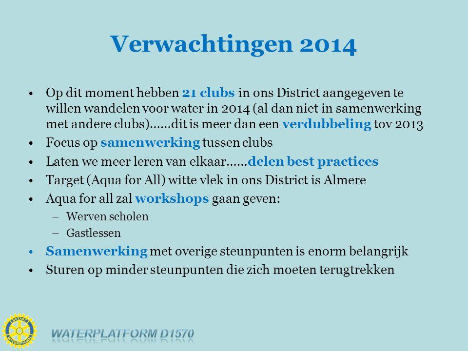 Verwachtingen 2014 Op dit moment hebben 21 clubs in ons District aangegeven te willen wandelen voor water in 2014 (al dan niet in samenwerking met andere clubs)……dit is meer dan een verdubbeling tov 2013 Focus op samenwerking tussen clubs Laten we meer leren van elkaar……delen best practices Target (Aqua for All) witte vlek in ons District is Almere Aqua for all zal workshops gaan geven: –Werven scholen –Gastlessen Samenwerking met overige steunpunten is enorm belangrijk Sturen op minder steunpunten die zich moeten terugtrekken