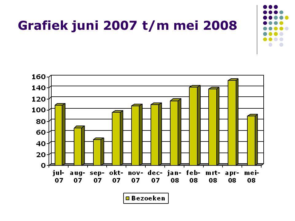 Grafiek juni 2007 t/m mei 2008