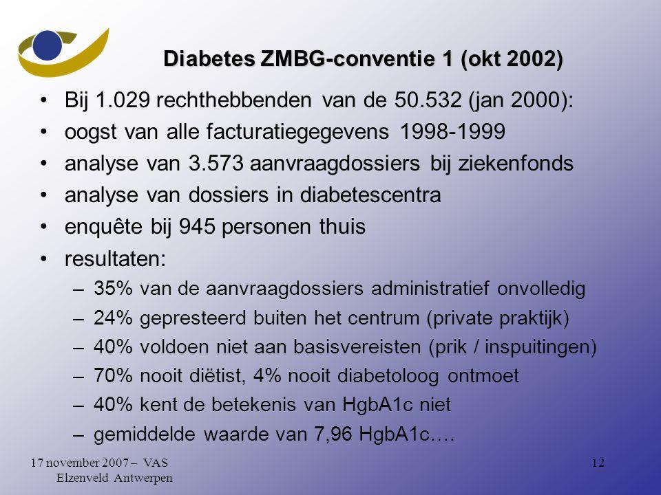 1217 november 2007 – VAS Elzenveld Antwerpen Diabetes ZMBG-conventie 1 (okt 2002) Bij 1.029 rechthebbenden van de 50.532 (jan 2000): oogst van alle facturatiegegevens 1998-1999 analyse van 3.573 aanvraagdossiers bij ziekenfonds analyse van dossiers in diabetescentra enquête bij 945 personen thuis resultaten: –35% van de aanvraagdossiers administratief onvolledig –24% gepresteerd buiten het centrum (private praktijk) –40% voldoen niet aan basisvereisten (prik / inspuitingen) –70% nooit diëtist, 4% nooit diabetoloog ontmoet –40% kent de betekenis van HgbA1c niet –gemiddelde waarde van 7,96 HgbA1c….
