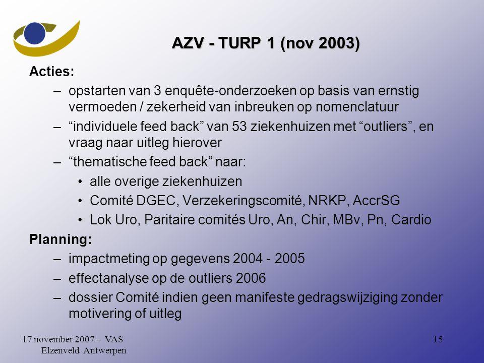 1517 november 2007 – VAS Elzenveld Antwerpen AZV - TURP 1 (nov 2003) Acties: –opstarten van 3 enquête-onderzoeken op basis van ernstig vermoeden / zekerheid van inbreuken op nomenclatuur – individuele feed back van 53 ziekenhuizen met outliers , en vraag naar uitleg hierover – thematische feed back naar: alle overige ziekenhuizen Comité DGEC, Verzekeringscomité, NRKP, AccrSG Lok Uro, Paritaire comités Uro, An, Chir, MBv, Pn, Cardio Planning: –impactmeting op gegevens 2004 - 2005 –effectanalyse op de outliers 2006 –dossier Comité indien geen manifeste gedragswijziging zonder motivering of uitleg