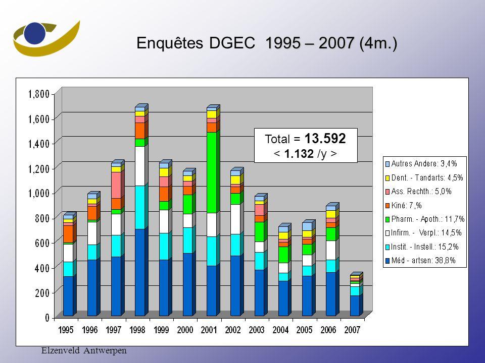 617 november 2007 – VAS Elzenveld Antwerpen 1995 – 2007 (4m.) Enquêtes DGEC 1995 – 2007 (4m.) Total = 13.592 Total = 13.592