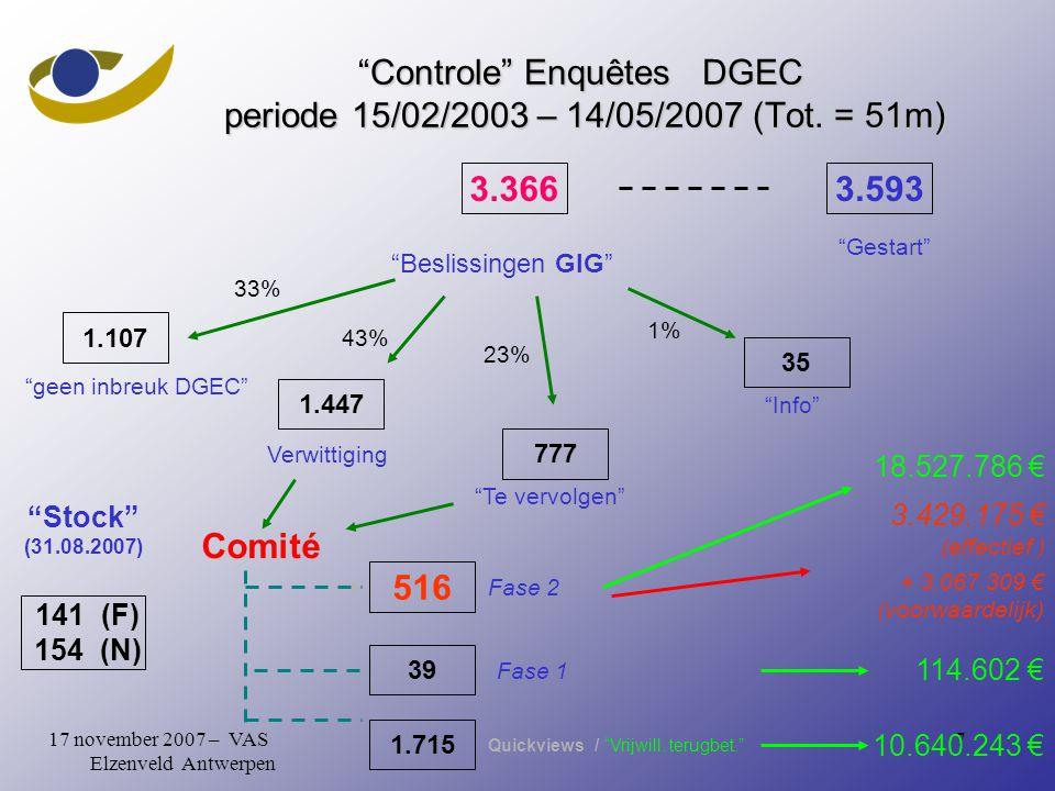717 november 2007 – VAS Elzenveld Antwerpen Controle Enquêtes DGEC periode 15/02/2003 – 14/05/2007 (Tot.