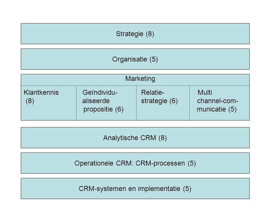 Strategie (8) Organisatie (5) Analytische CRM (8) Operationele CRM: CRM-processen (5) CRM-systemen en implementatie (5) Marketing Klantkennis Geïndividu- Relatie- Multi (8) aliseerde strategie (6) channel-com- propositie (6) municatie (5)