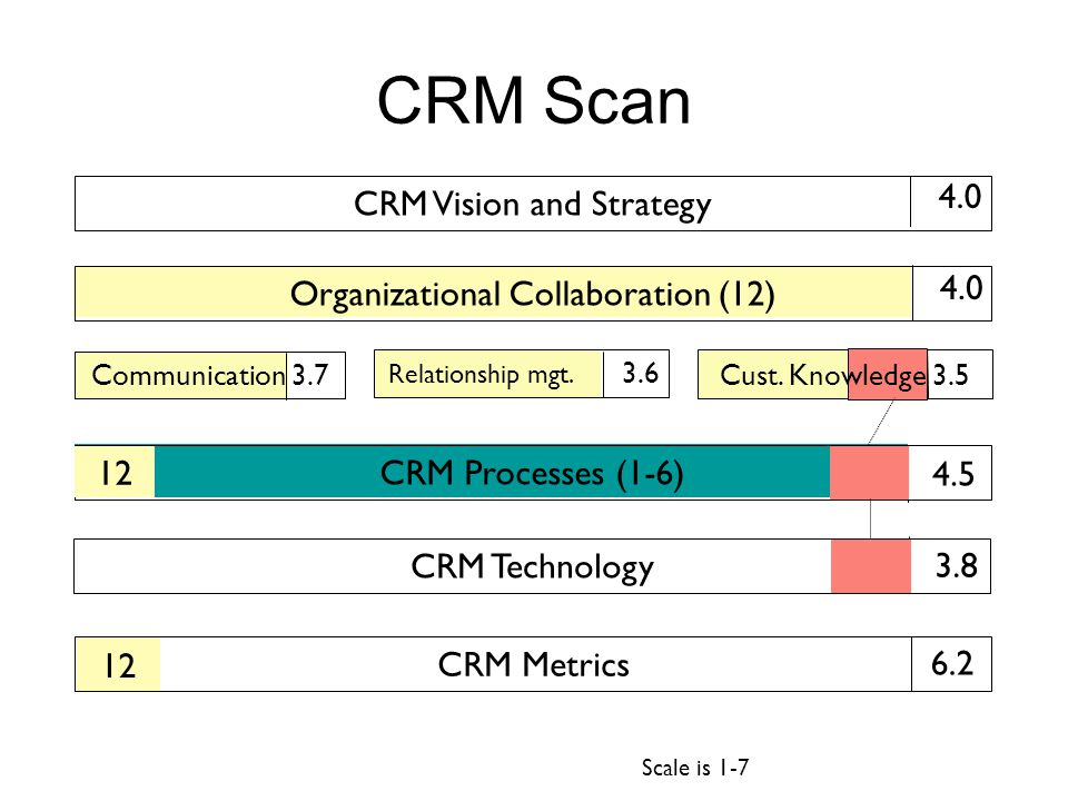 CRM Vision and Strategy Organizational Collaboration (12) CRM Processes (1-6) CRM Technology CRM Metrics Communication 3.7 CRM Scan Cust. Knowledge 3.