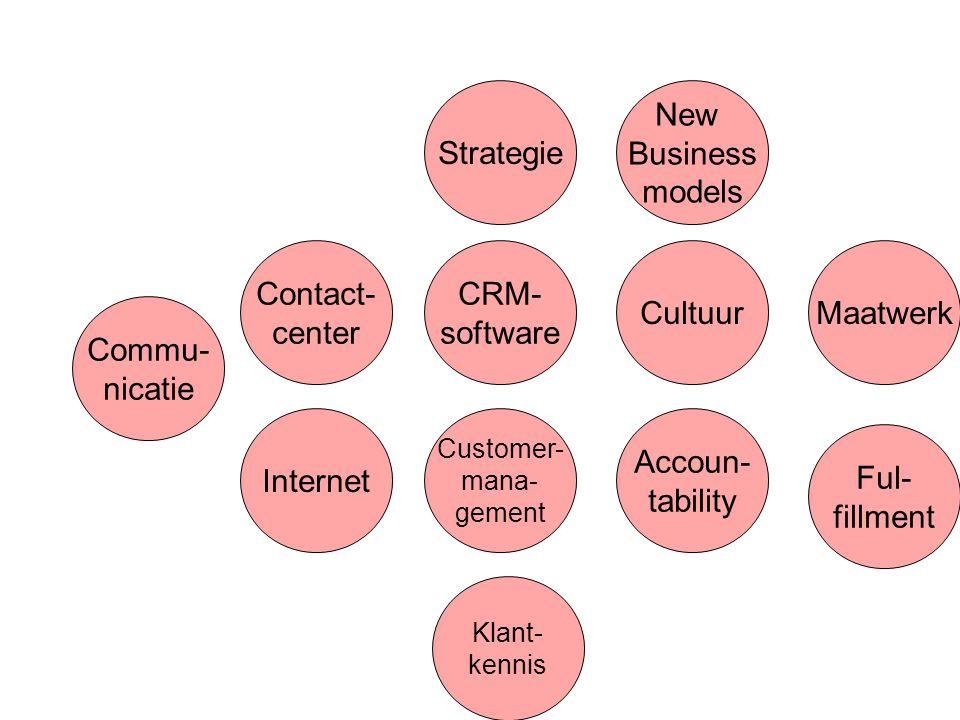 Strategie Cultuur Internet Contact- center Accoun- tability Klant- kennis Commu- nicatie CRM- software Customer- mana- gement Ful- fillment Maatwerk New Business models