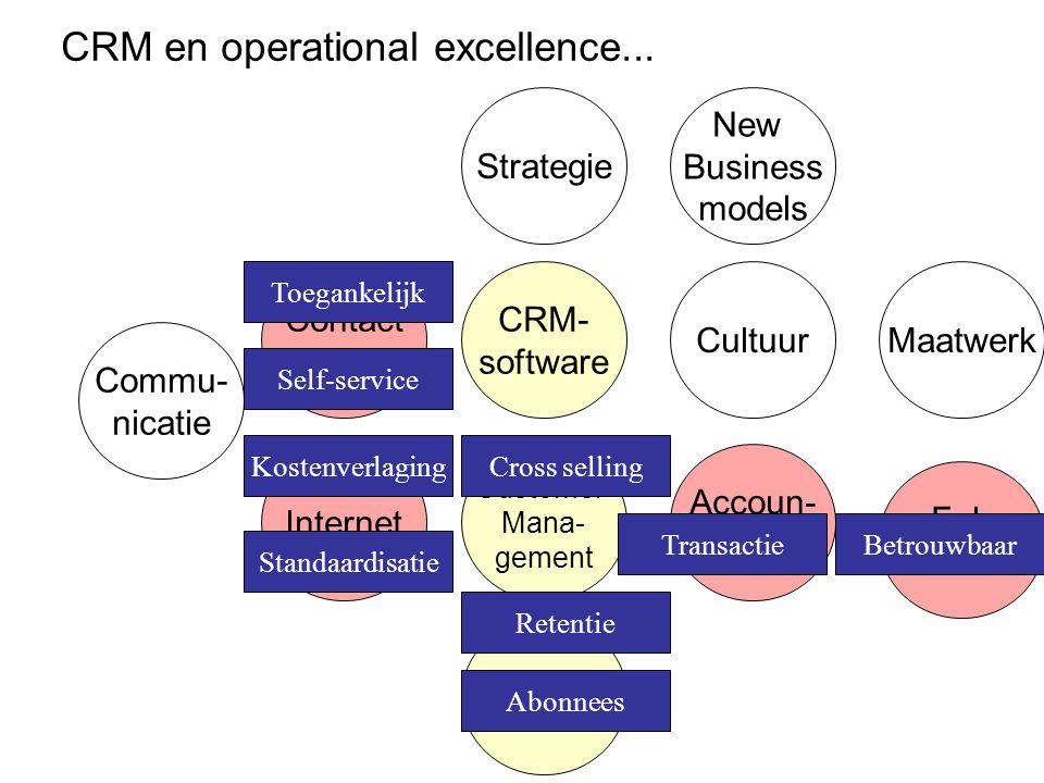 CRM uitbouwen 1.Processen & IT 2.Klantkennis en bedieningsprofielen 3.Klantinteractie en multichannels 4.Klantmanagement en klantstrategie