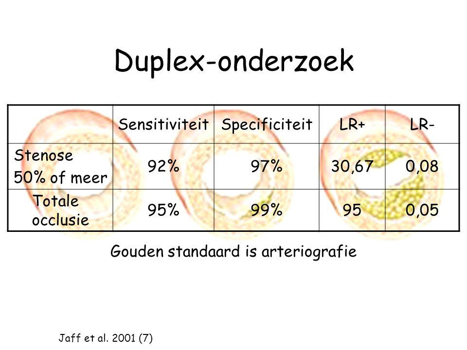 Duplex-onderzoek SensitiviteitSpecificiteitLR+LR- Stenose 50% of meer 92%97%30,670,08 Totale occlusie 95%99%950,05 Gouden standaard is arteriografie Jaff et al.