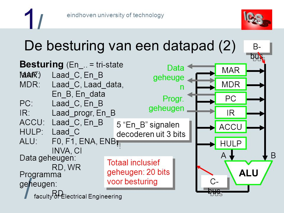 1/1/ / faculty of Electrical Engineering eindhoven university of technology De besturing van een datapad (2) B ALU MAR MDR PC IR ACCU HULP A B- bus C-