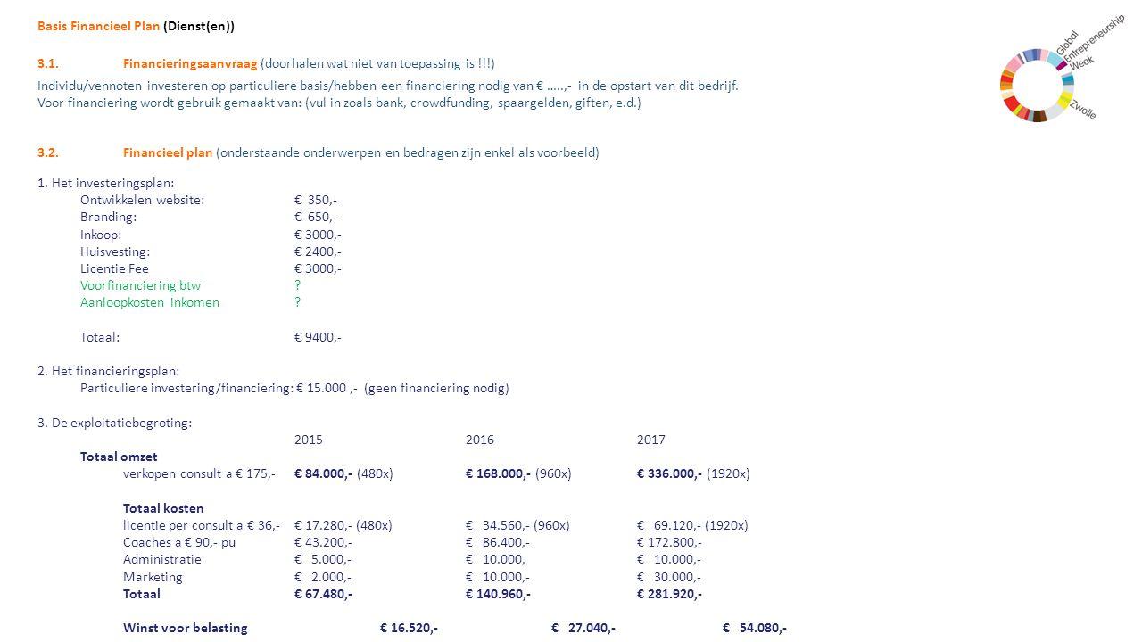 Basis Financieel Plan (Dienst(en)) 3.1.Financieringsaanvraag (doorhalen wat niet van toepassing is !!!) Individu/vennoten investeren op particuliere b