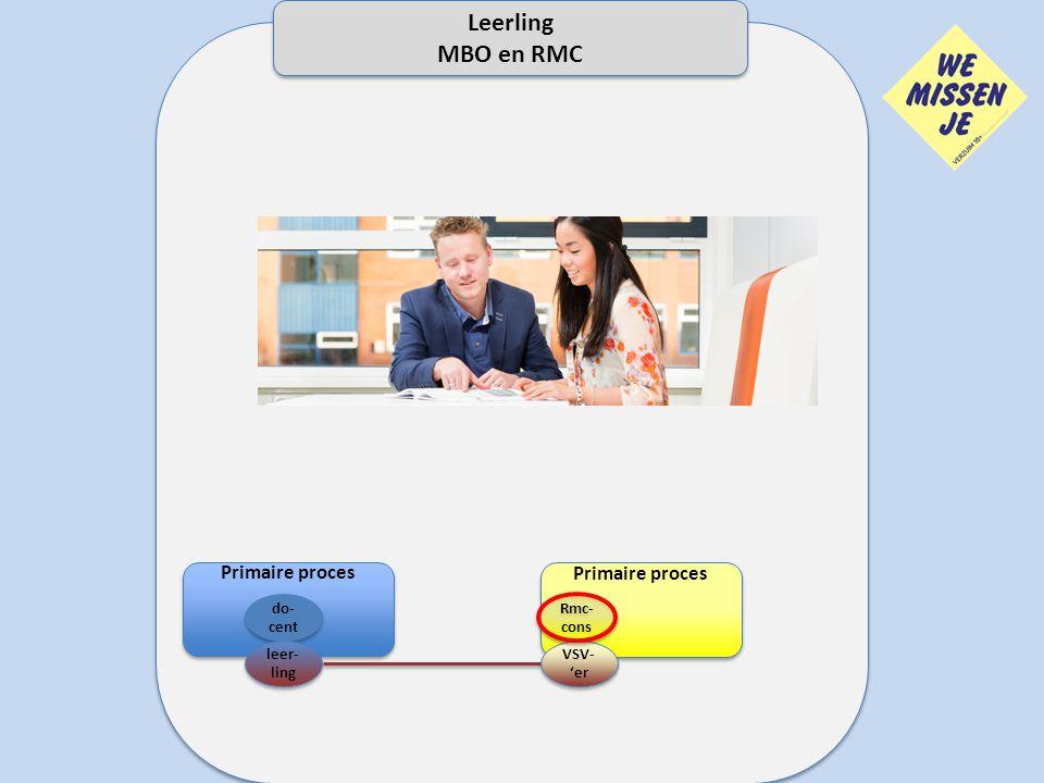 Primaire proces do- cent leer- ling We missen je Primaire proces VSV- 'er VSV- 'er Rmc- cons Leerling MBO en RMC Leerling MBO en RMC
