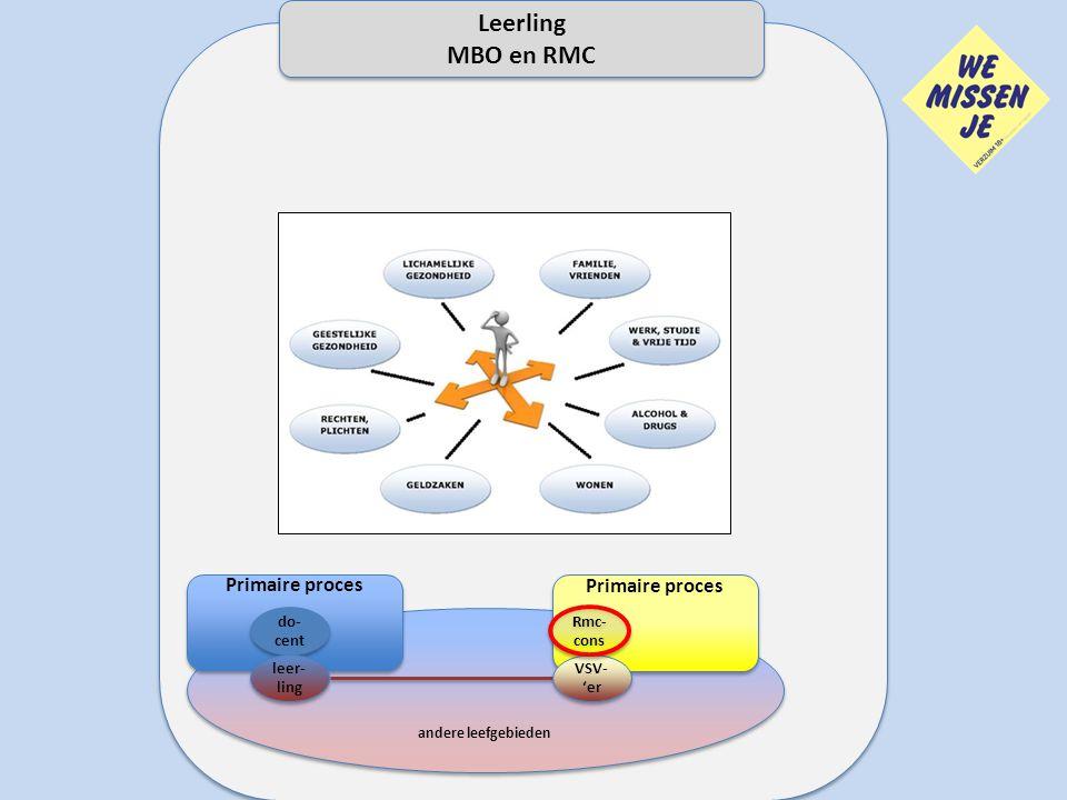 andere leefgebieden Primaire proces do- cent leer- ling We missen je Primaire proces VSV- 'er VSV- 'er Rmc- cons Leerling MBO en RMC Leerling MBO en R