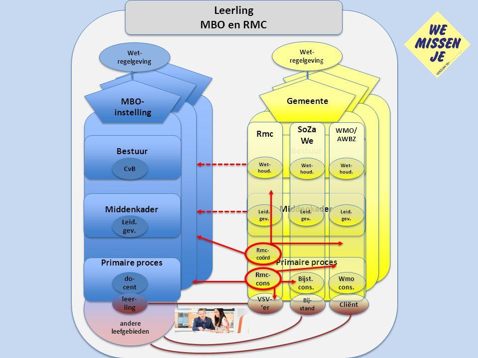 Gemeente MBO- instelling Wet- regelgeving Middenkader Bestuur Leid. gev. CvB Primaire proces Gemeente Middenkader Bestuur VSV- 'er VSV- 'er Rmc Leid.