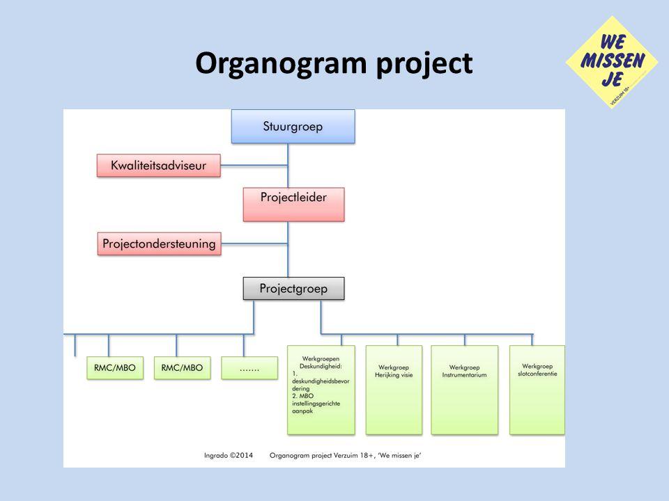 Organogram project