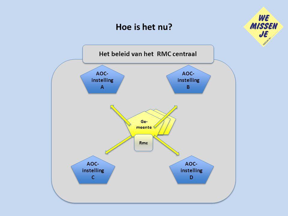 Hoe is het nu? Het beleid van het RMC centraal Ge- meente Rmc AOC- instelling D AOC- instelling D AOC- instelling C AOC- instelling C AOC- instelling
