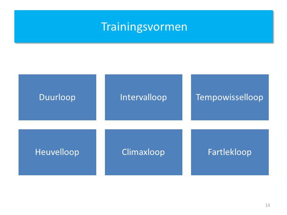 Trainingsvormen DuurloopIntervalloopTempowisselloop HeuvelloopClimaxloopFartlekloop 14