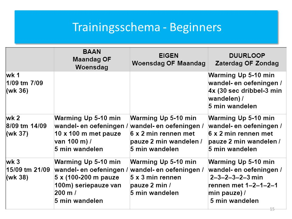 Trainingsschema - Beginners BAAN Maandag OF Woensdag EIGEN Woensdag OF Maandag DUURLOOP Zaterdag OF Zondag wk 1 1/09 tm 7/09 (wk 36) Warming Up 5-10 min wandel- en oefeningen / 4x (30 sec dribbel-3 min wandelen) / 5 min wandelen wk 2 8/09 tm 14/09 (wk 37) Warming Up 5-10 min wandel- en oefeningen / 10 x 100 m met pauze van 100 m) / 5 min wandelen Warming Up 5-10 min wandel- en oefeningen / 6 x 2 min rennen met pauze 2 min wandelen / 5 min wandelen wk 3 15/09 tm 21/09 (wk 38) Warming Up 5-10 min wandel- en oefeningen / 5 x (100-200 m pauze 100m) seriepauze van 200 m / 5 min wandelen Warming Up 5-10 min wandel- en oefeningen / 5 x 3 min rennen pauze 2 min / 5 min wandelen Warming Up 5-10 min wandel- en oefeningen / 2–3–2–3–2–3 min rennen met 1–2–1–2–1 min pauze) / 5 min wandelen 15