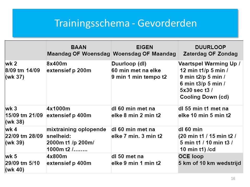 Trainingsschema - Gevorderden BAAN Maandag OF Woensdag EIGEN Woensdag OF Maandag DUURLOOP Zaterdag OF Zondag wk 2 8/09 tm 14/09 (wk 37) 8x400m extensief p 200m Duurloop (dl) 60 min met na elke 9 min 1 min tempo t2 Vaartspel Warming Up / 12 min t1/p 5 min / 9 min t2/p 5 min / 6 min t3/p 5 min / 5x30 sec t3 / Cooling Down (cd) wk 3 15/09 tm 21/09 (wk 38) 4x1000m extensief p 400m dl 60 min met na elke 8 min 2 min t2 dl 55 min t1 met na elke 10 min 5 min t2 wk 4 22/09 tm 28/09 (wk 39) mixtraining oplopende snelheid: 2000m t1 /p 200m/ 1000m t2 /……..