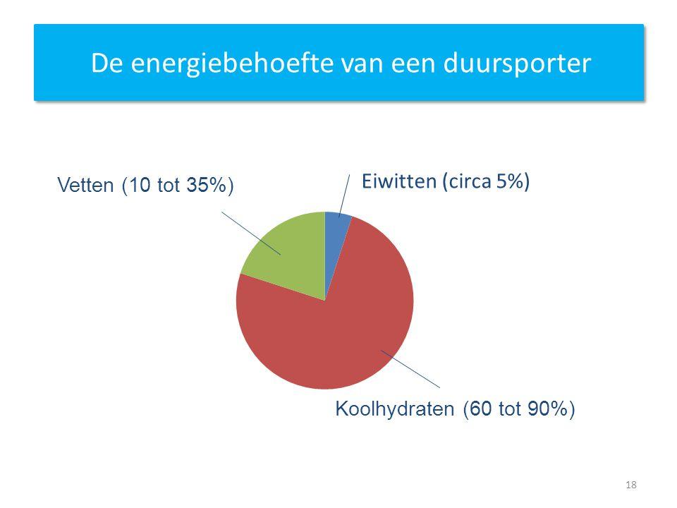 De energiebehoefte van een duursporter Eiwitten (circa 5%) Vetten (10 tot 35%) Koolhydraten (60 tot 90%) 18