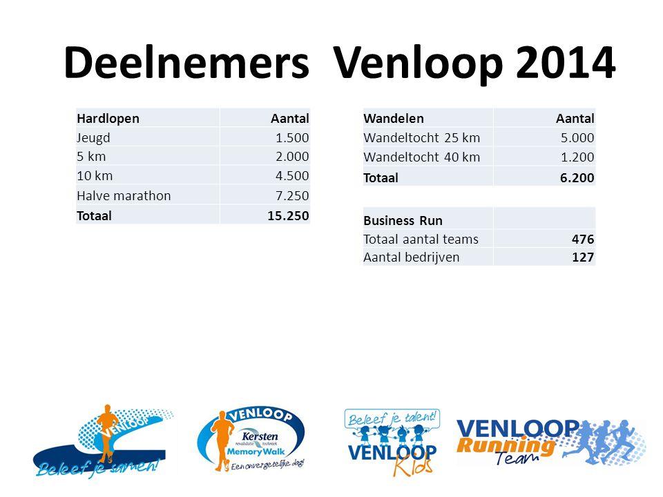 Deelnemers Venloop 2014 HardlopenAantal Jeugd1.500 5 km2.000 10 km4.500 Halve marathon7.250 Totaal15.250 WandelenAantal Wandeltocht 25 km5.000 Wandeltocht 40 km1.200 Totaal6.200 Business Run Totaal aantal teams476 Aantal bedrijven127