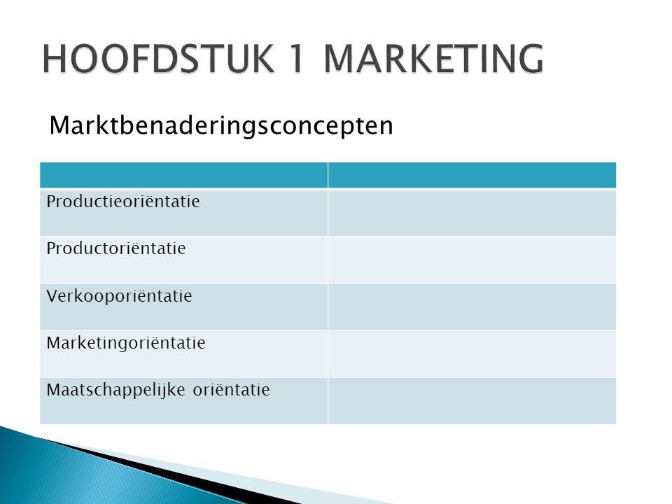 Marktbenaderingsconcepten Productieoriëntatie Productoriëntatie Verkooporiëntatie Marketingoriëntatie Maatschappelijke oriëntatie