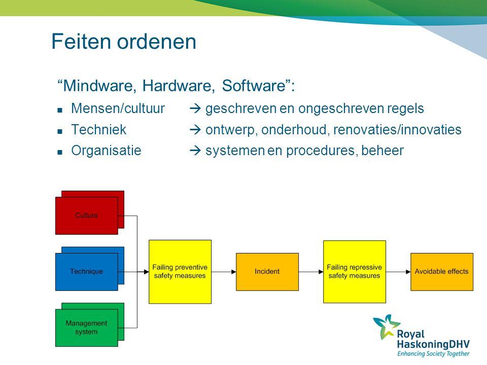 """""""Mindware, Hardware, Software"""": Mensen/cultuur  geschreven en ongeschreven regels Techniek  ontwerp, onderhoud, renovaties/innovaties Organisatie """
