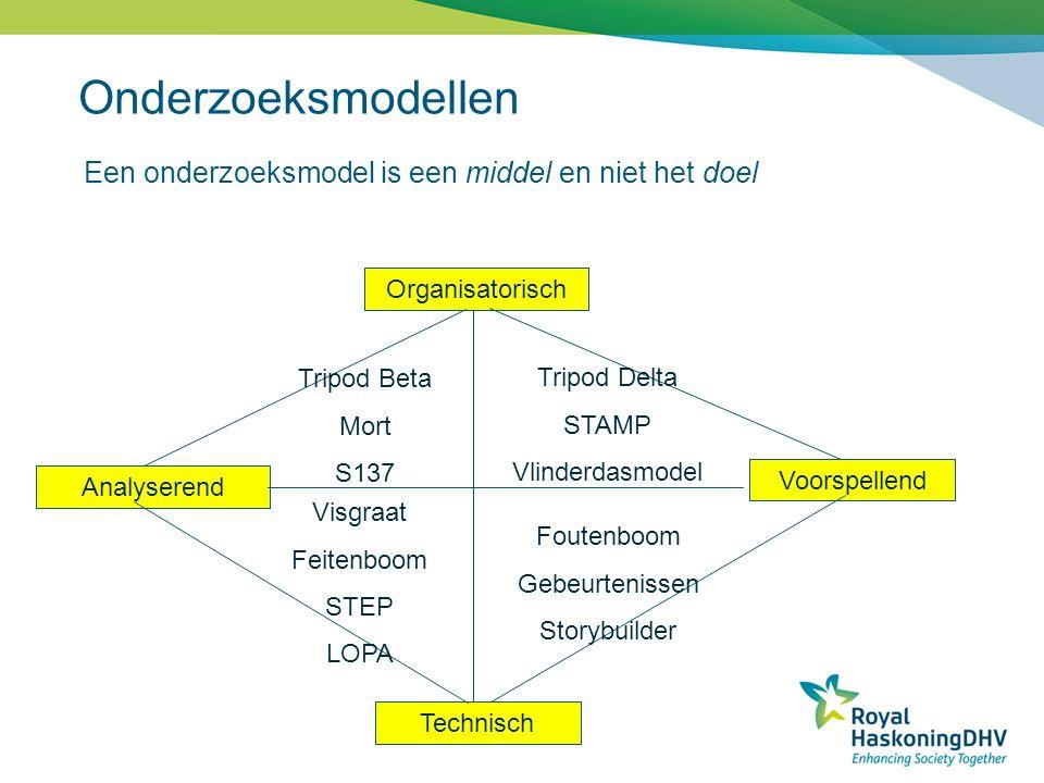Een onderzoeksmodel is een middel en niet het doel Organisatorisch Technisch Analyserend Voorspellend Tripod Beta Mort S137 Tripod Delta STAMP Vlinder