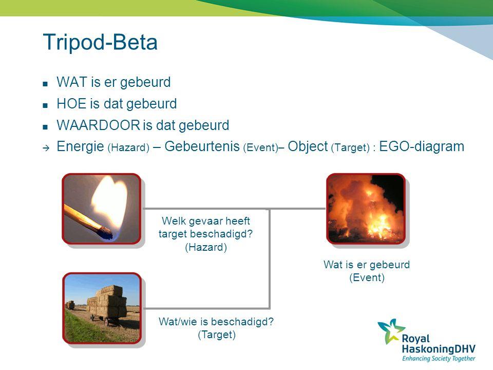 Tripod-Beta Welk gevaar heeft target beschadigd? (Hazard) Wat/wie is beschadigd? (Target) Wat is er gebeurd (Event) WAT is er gebeurd HOE is dat gebeu