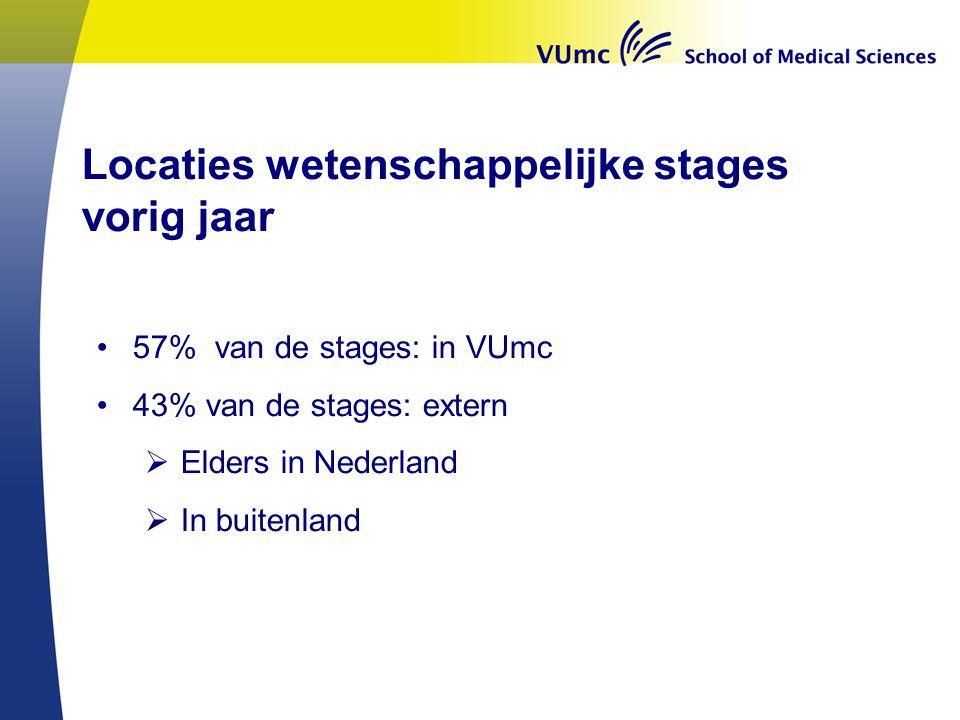 57% van de stages: in VUmc 43% van de stages: extern  Elders in Nederland  In buitenland Locaties wetenschappelijke stages vorig jaar
