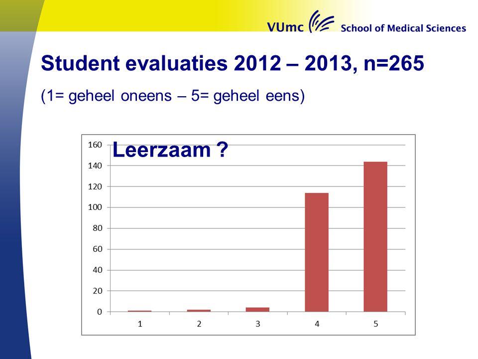 Leerzaam ? Student evaluaties 2012 – 2013, n=265 (1= geheel oneens – 5= geheel eens)