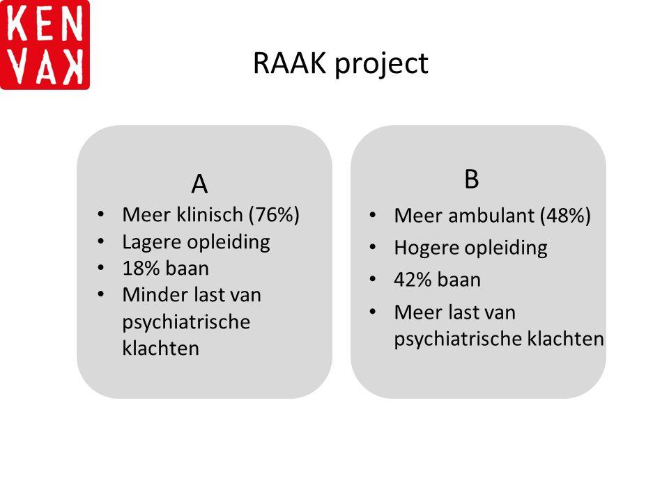 RAAK project B Meer ambulant (48%) Hogere opleiding 42% baan Meer last van psychiatrische klachten A Meer klinisch (76%) Lagere opleiding 18% baan Min