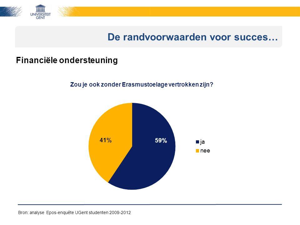 De randvoorwaarden voor succes… Financiële ondersteuning Bron: analyse Epos-enquête UGent studenten 2009-2012 Zou je ook zonder Erasmustoelage vertrokken zijn