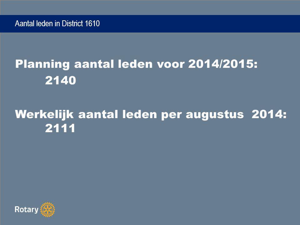 Aantal leden in District 1610 Planning aantal leden voor 2014/2015: 2140 Werkelijk aantal leden per augustus 2014: 2111