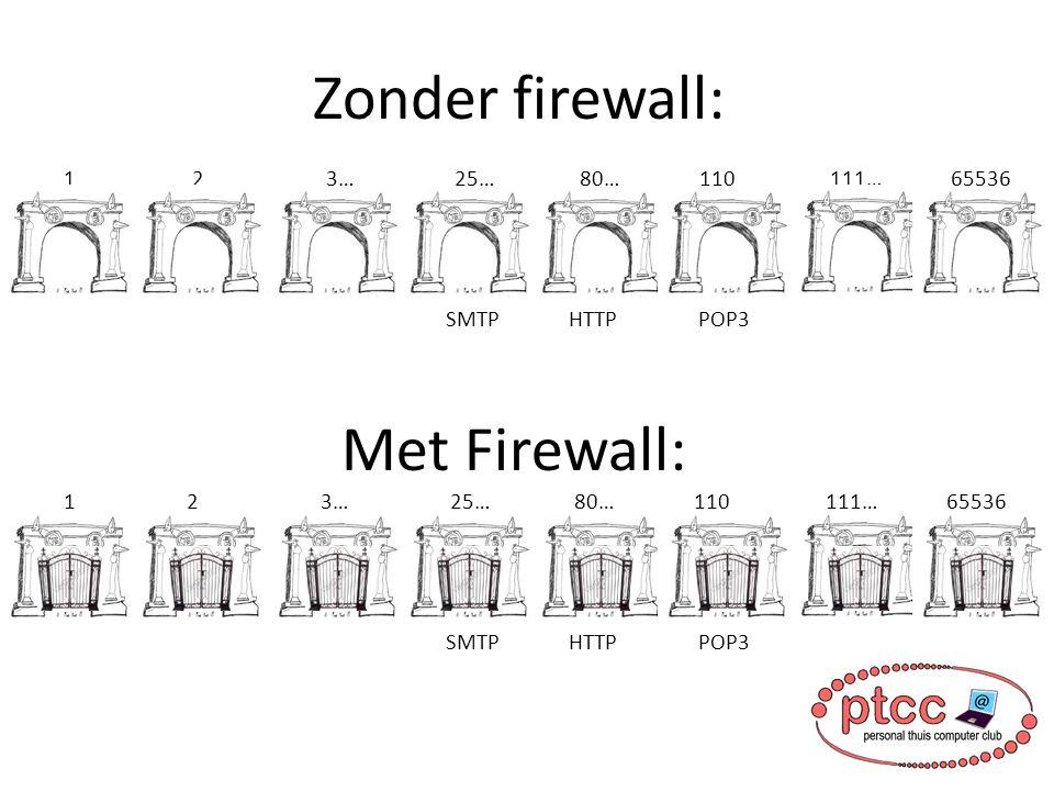 Firewall Poort 80 (HTTP)