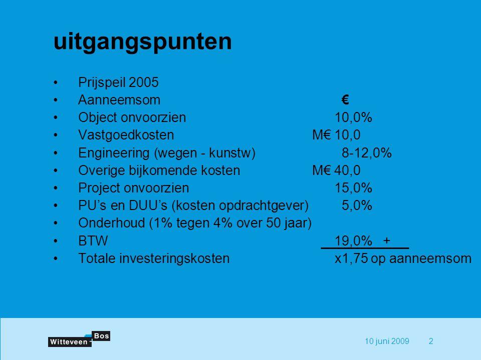 10 juni 20092 uitgangspunten Prijspeil 2005 Aanneemsom€ Object onvoorzien10,0% VastgoedkostenM€ 10,0 Engineering (wegen - kunstw)8-12,0% Overige bijkomende kostenM€ 40,0 Project onvoorzien15,0% PU's en DUU's (kosten opdrachtgever)5,0% Onderhoud (1% tegen 4% over 50 jaar) BTW19,0% + Totale investeringskostenx1,75 op aanneemsom