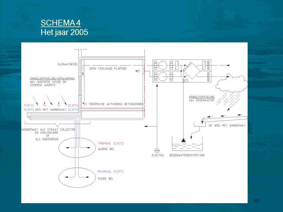 10 SCHEMA 4 Het jaar 2005