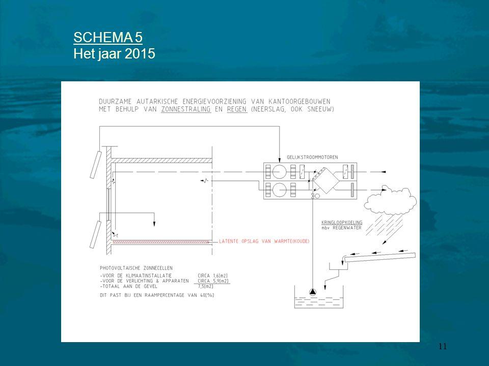 11 SCHEMA 5 Het jaar 2015