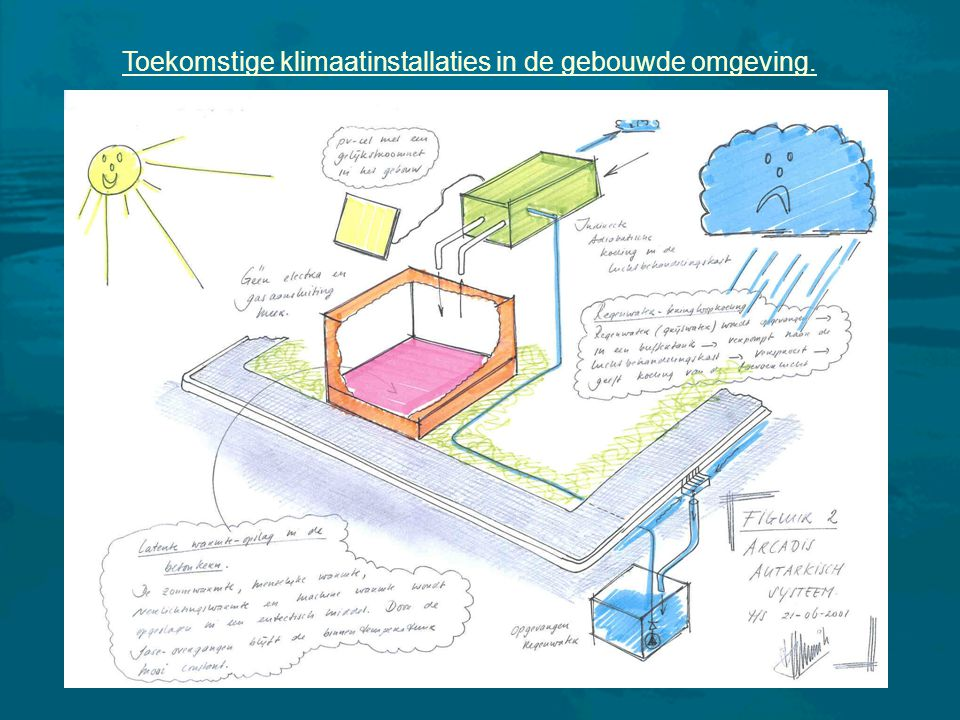 13 Toekomstige klimaatinstallaties in de gebouwde omgeving.