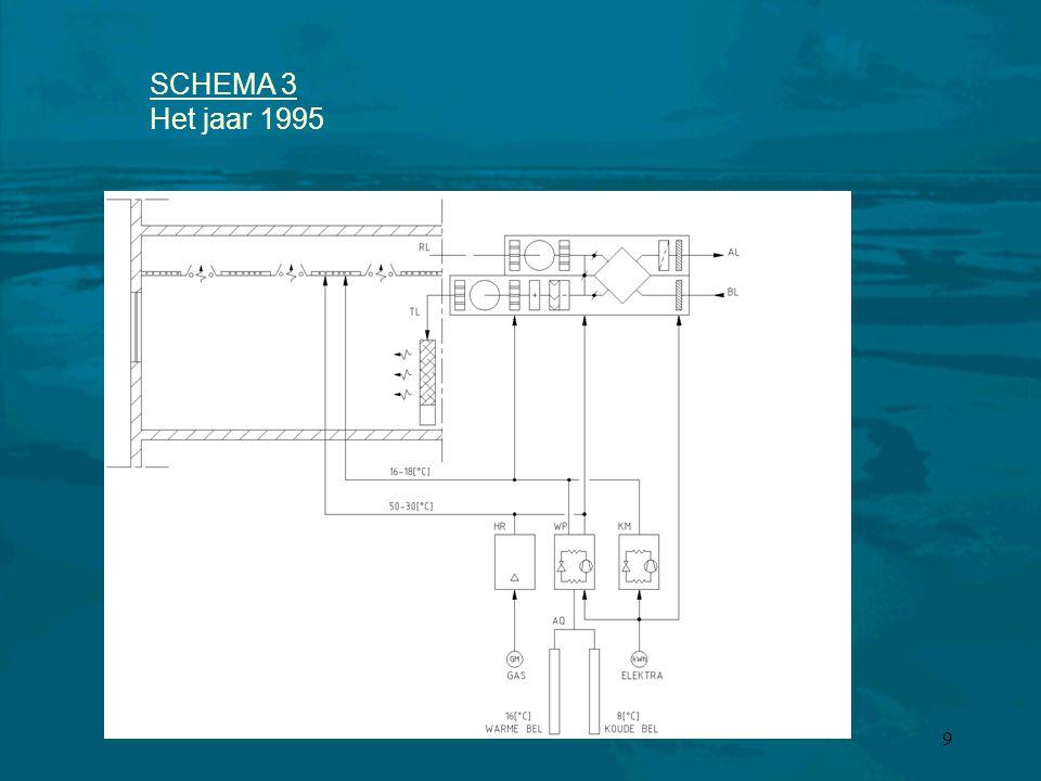 9 SCHEMA 3 Het jaar 1995