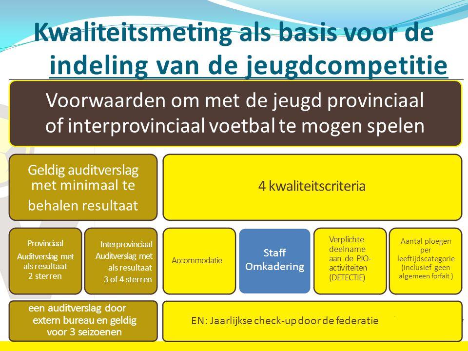 Kwaliteitsmeting als basis voor de indeling van de jeugdcompetitie een auditverslag door extern bureau en geldig voor 3 seizoenen EN: Jaarlijkse check