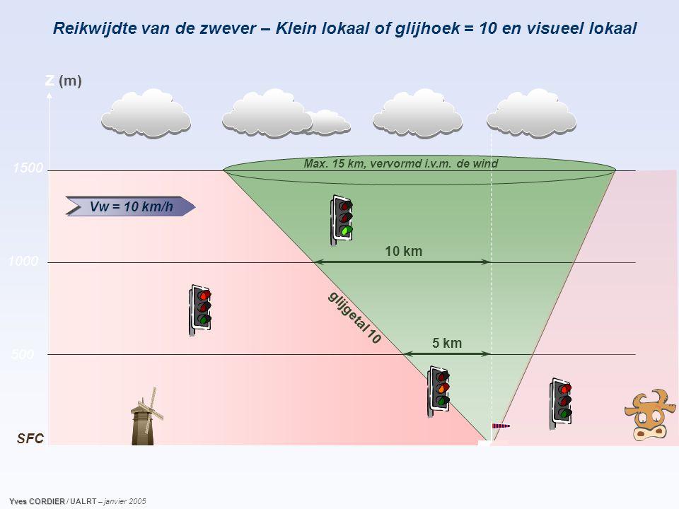 Reikwijdte van de zwever – Klein lokaal of glijhoek = 10 en visueel lokaal Max.