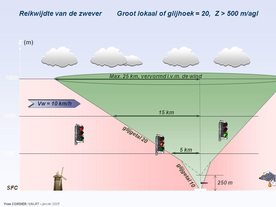 g l i j g e t a l 2 0 250 m Reikwijdte van de zwever g l i j g e t a l 1 0 5 km 15 km Z (m) 1500 1000 500 SFC Max.