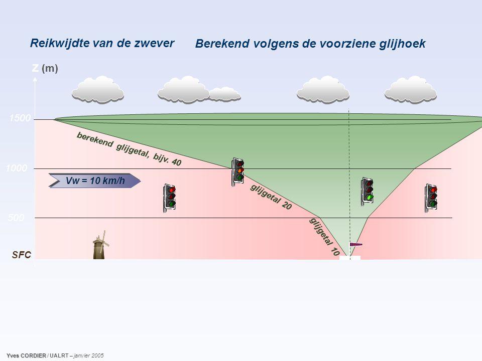 Reikwijdte van de zwever g l i j g e t a l 2 0 g l i j g e t a l 1 0 Vw = 10 km/h Z (m) 500 1000 SFC 1500 b e r e k e n d g l i j g e t a l, b i j v.