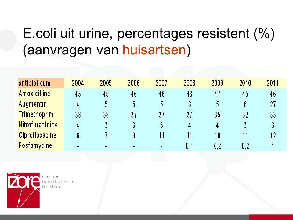 E.coli uit urine, percentages resistent (%) (aanvragen van huisartsen)