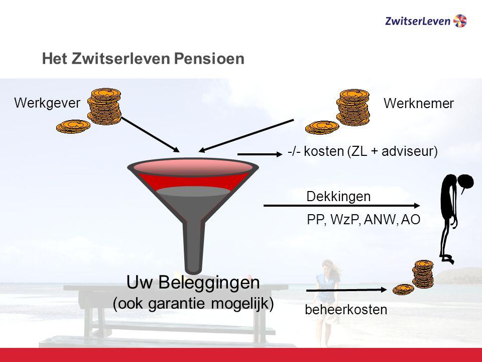 Pagina 10 beheerkosten Uw Beleggingen (ook garantie mogelijk) -/- kosten (ZL + adviseur) Werkgever Werknemer Dekkingen PP, WzP, ANW, AO Het Zwitserleven Pensioen