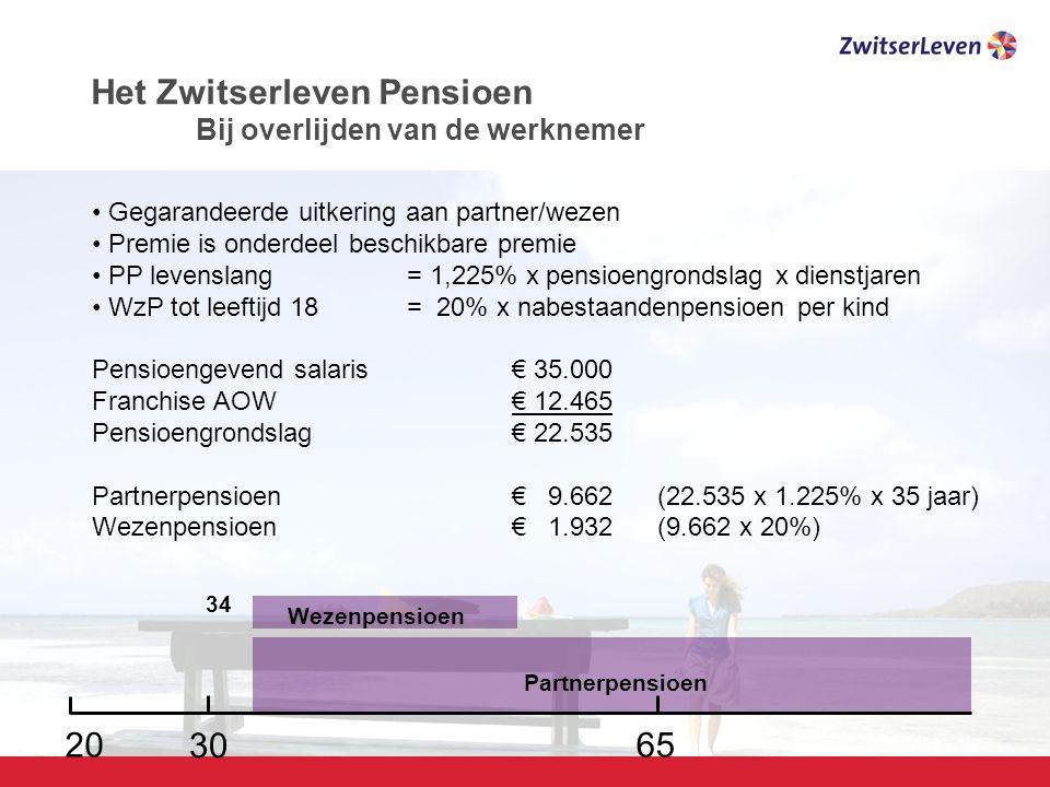 Pagina 12 6520 Gegarandeerde uitkering aan partner/wezen Premie is onderdeel beschikbare premie PP levenslang= 1,225% x pensioengrondslag x dienstjaren WzP tot leeftijd 18 = 20% x nabestaandenpensioen per kind Pensioengevend salaris€ 35.000 Franchise AOW€ 12.465 Pensioengrondslag€ 22.535 Partnerpensioen€ 9.662 (22.535 x 1.225% x 35 jaar) Wezenpensioen€ 1.932 (9.662 x 20%) 30 34 Partnerpensioen Wezenpensioen Het Zwitserleven Pensioen Bij overlijden van de werknemer