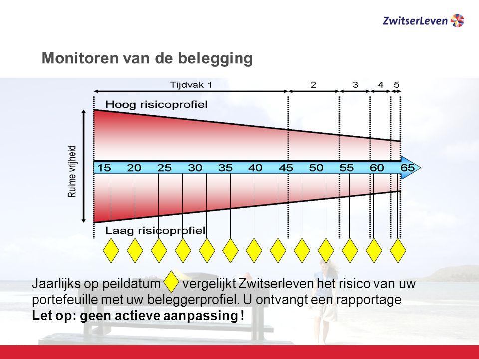 Pagina 20 Monitoren van de belegging Jaarlijks op peildatum vergelijkt Zwitserleven het risico van uw portefeuille met uw beleggerprofiel.
